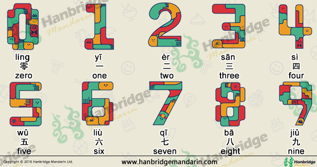 Numbers in Chinese chracters