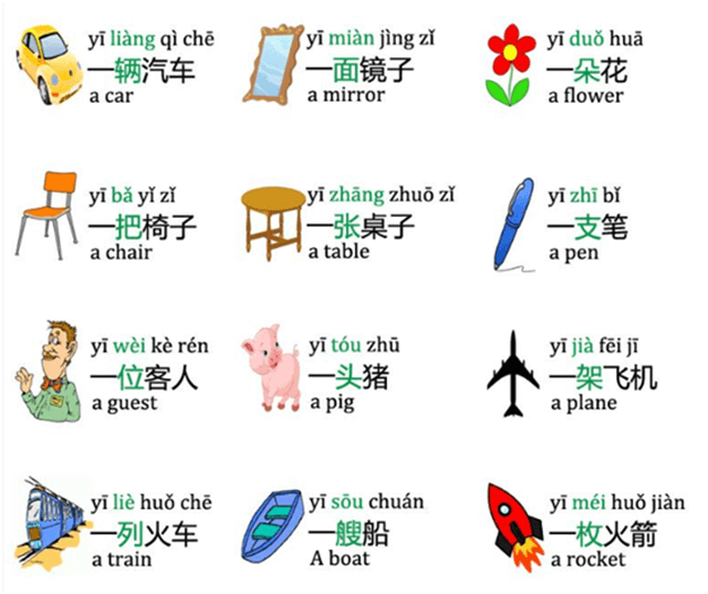 Measure words in Chinese