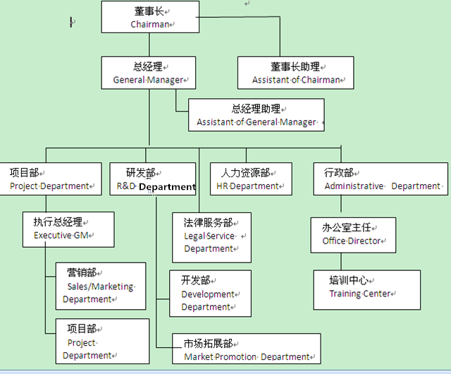 office organization vocabulary in Chinese